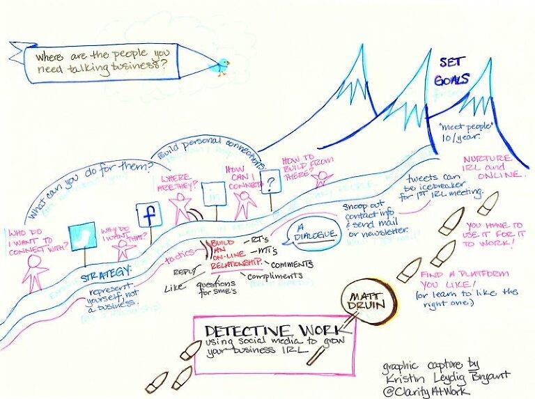 Teaching at SoCon13 in Atlanta, GA on Social Media & Marketing
